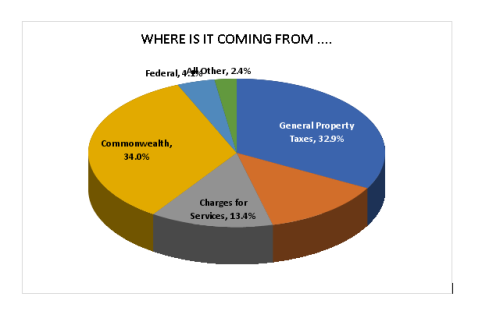 Chart in EPRCS
